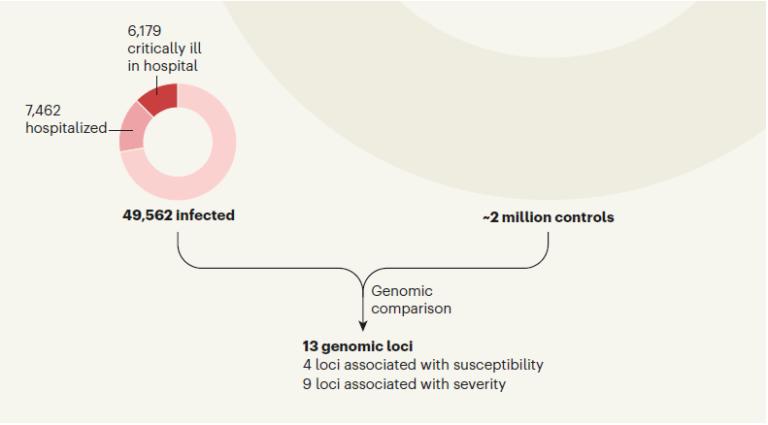 تحقیقات مرتبط با رابطه نواحی مختلف ژنوم انسان و شدت ابتلا به ویروس کووید-19